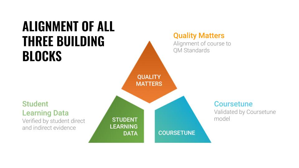 Building the Alignment Triangle for Quality with CourseTune and QM