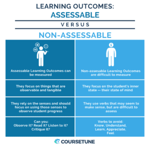 Assessable vs. Unassessable Learning Outcomes