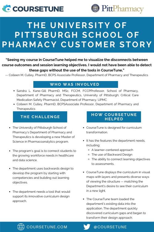 University of Pittsburgh College of Pharmacy Customer Story