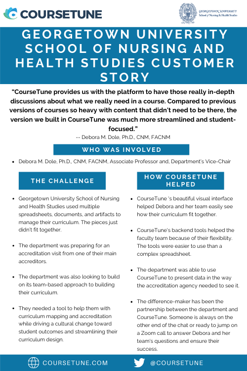 Customer Story: Georgetown University School of Nursing and Health Studies