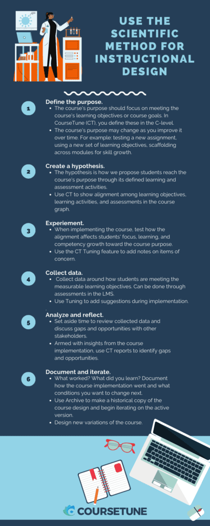 Use the scientific method for instructional design