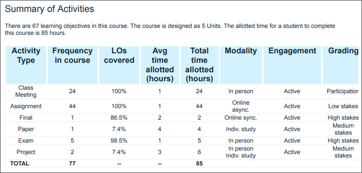 The Course Activities Report in CourseTune can be used to verify that a variety of assessment is being used to give students the opportunity to show what they know in a way that supports their diverse needs.