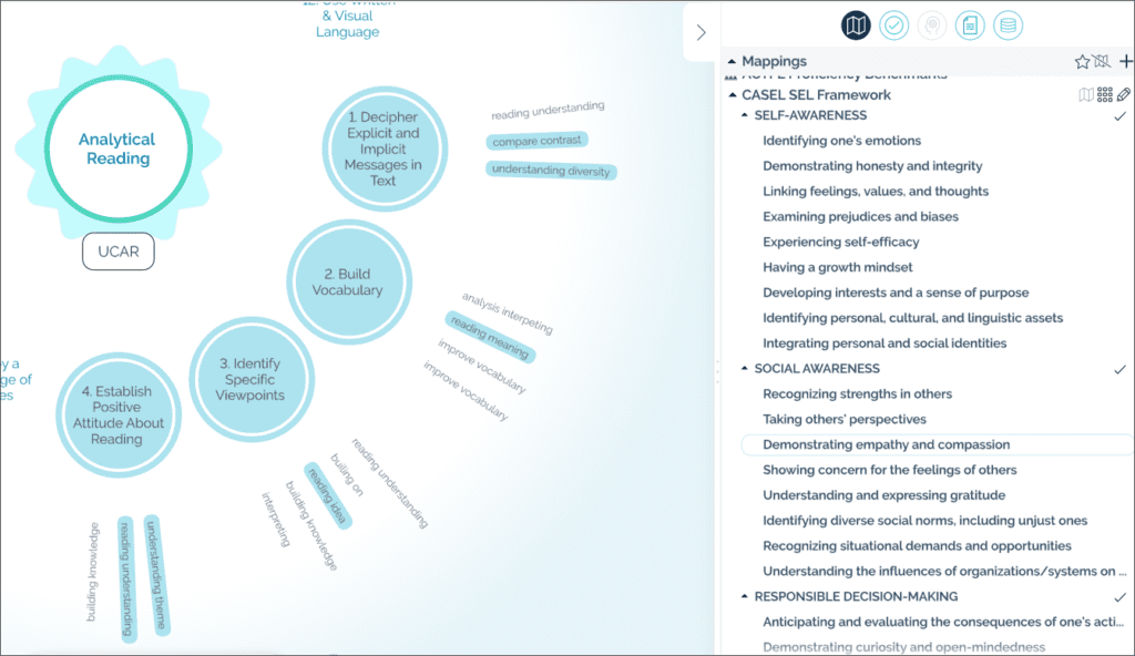 The blue circles are visual indicators of where those goals are being covered and which learning objectives they align with.