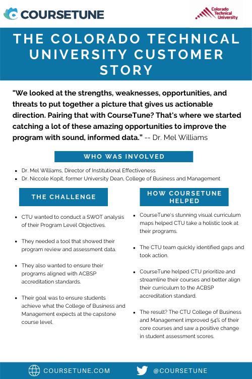 The CTU Customer Story