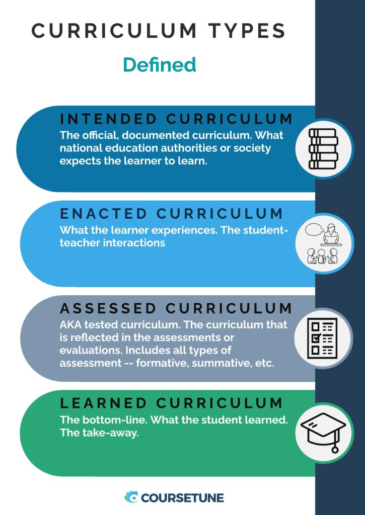 Curriculum Types Defined