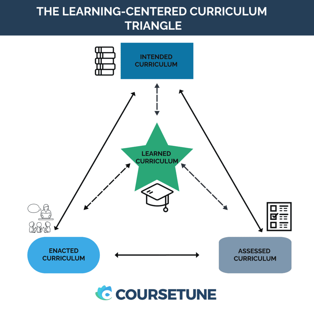 The learning-centered curriculum triangle